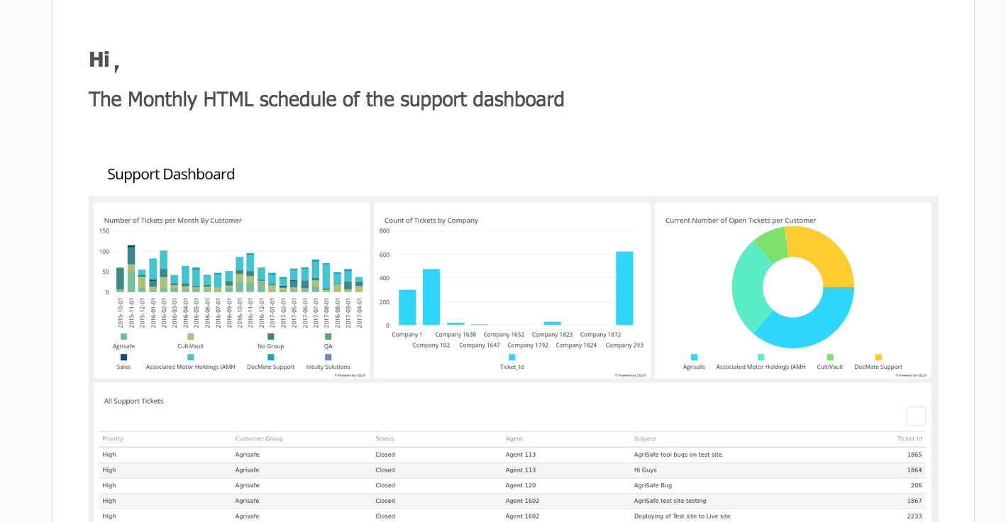 Monthly HTML schedule of the support dashboard
